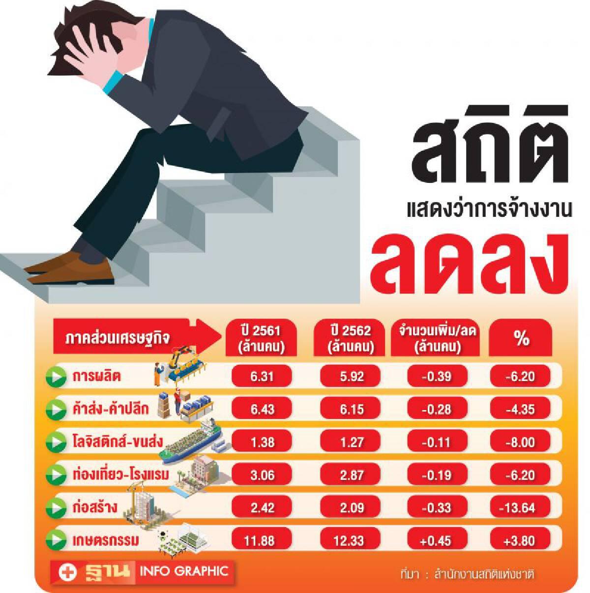 เปิดความเสี่ยงตลาดแรงงานไทย2563!!!