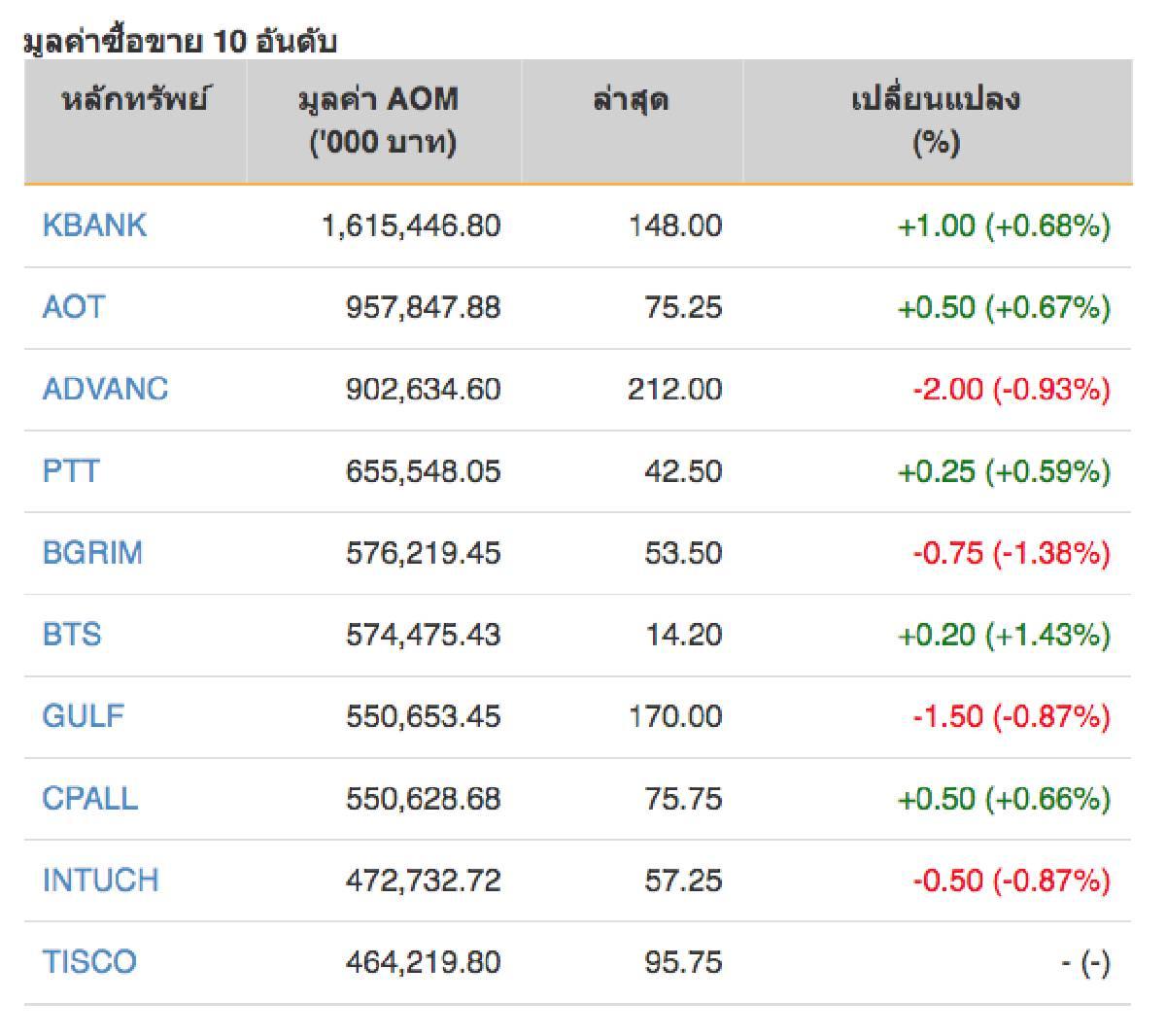 หุ้นไทยปิดภาคเช้าบวก 3.31 จุด