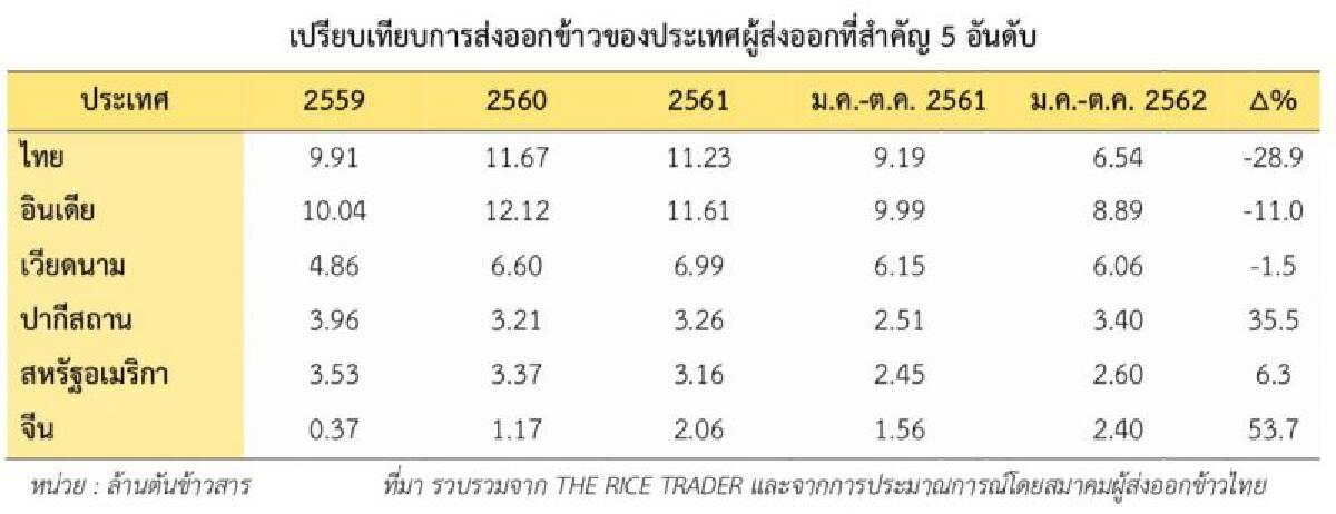 ส่งออกข้าวไทยระส่ำ ปี63 คงเป้า 8 ล้านตัน