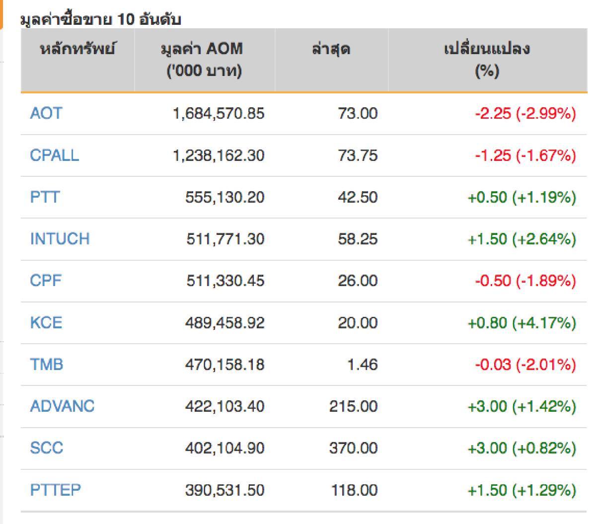 หุ้นไทยปิดภาคเช้าลบ 3.91 จุด