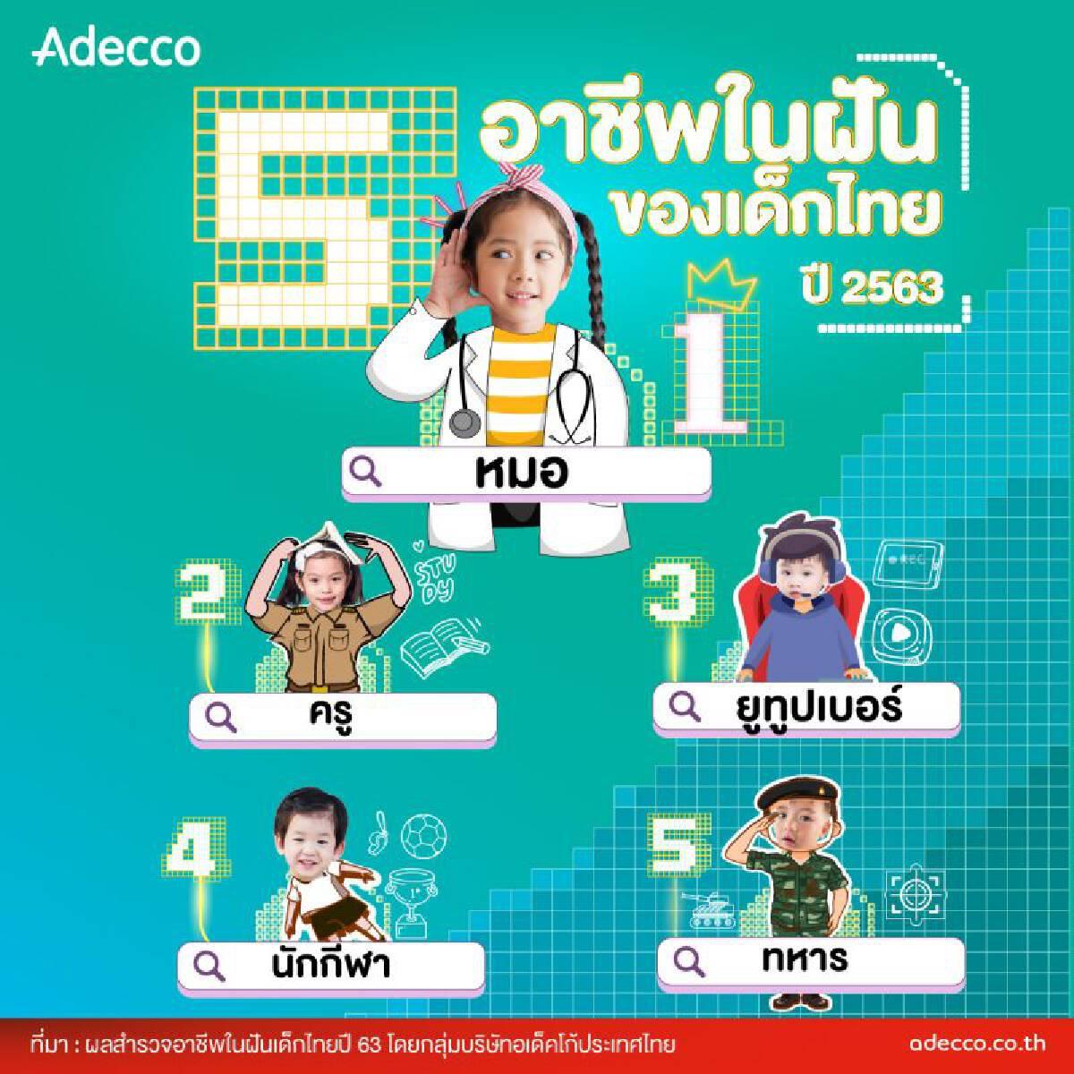 Youtube สื่อทรงอิทธิพลเด็กไทย