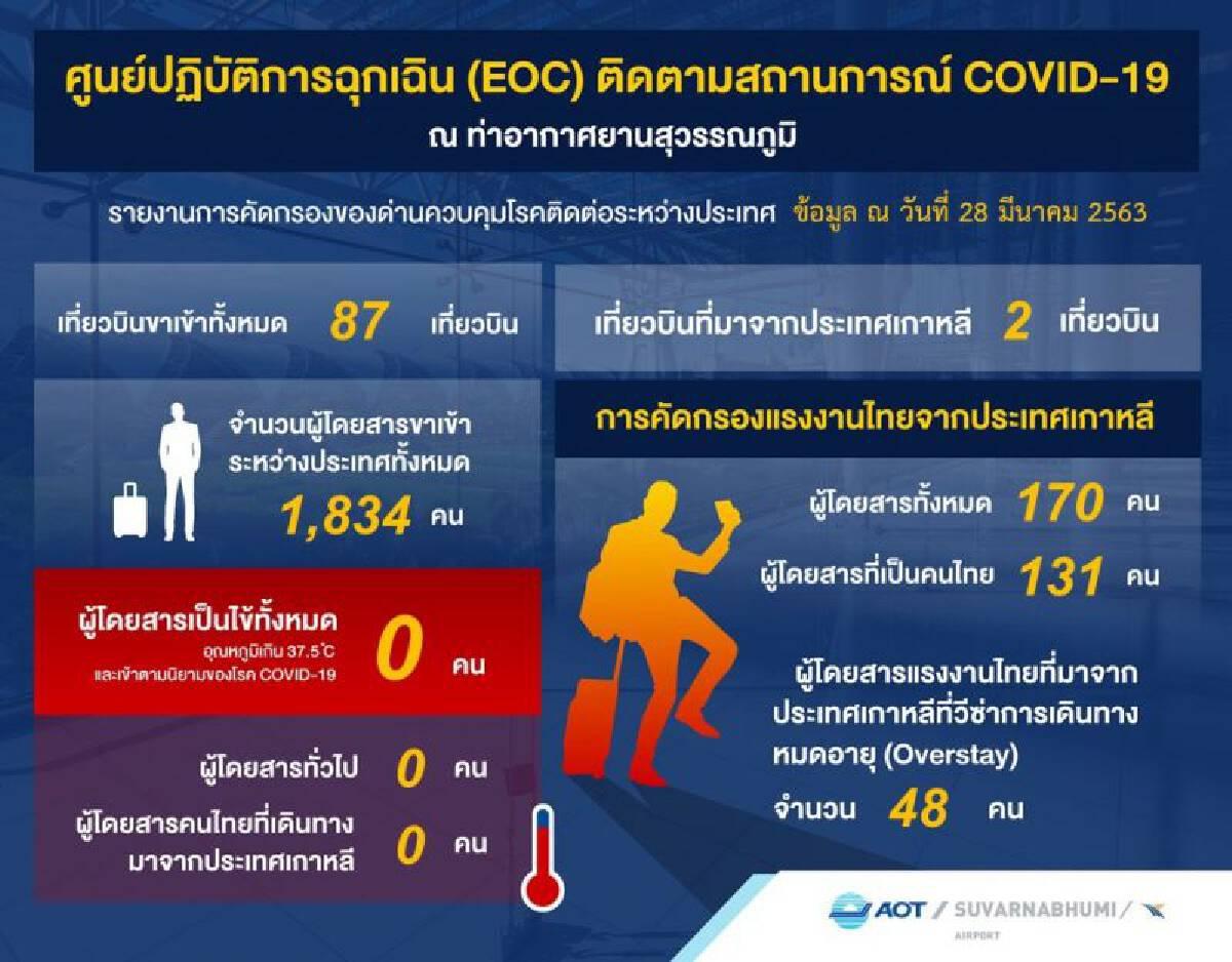 สนามบินสุวรรณภูมิเที่ยวบินหด71.1%