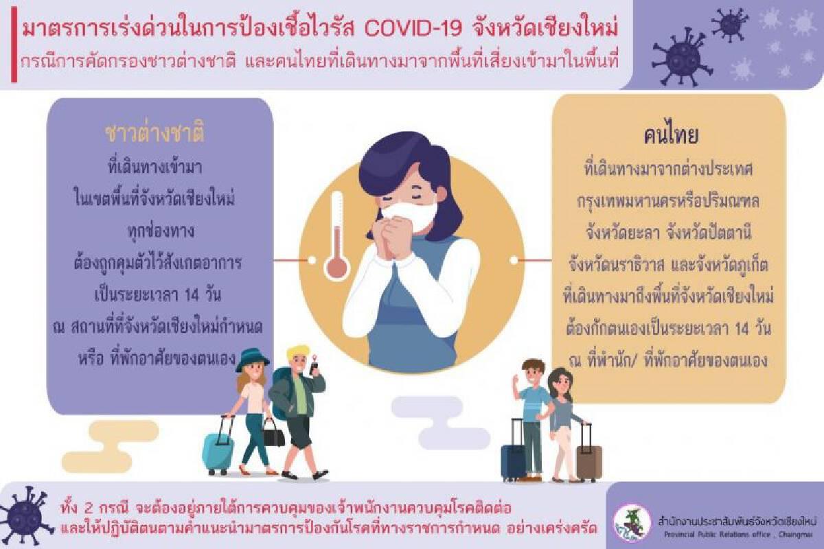 ชาวต่างชาติ-คนไทยมาจากจังหวัดเสี่ยง เข้าเชียงใหม่ต้องกักตัว 14 วัน