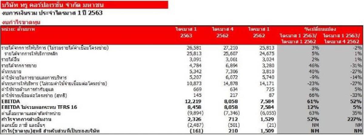 กลุ่มทรู ไตรมาสแรกพลิกขาดทุน 161 ล้านบาท