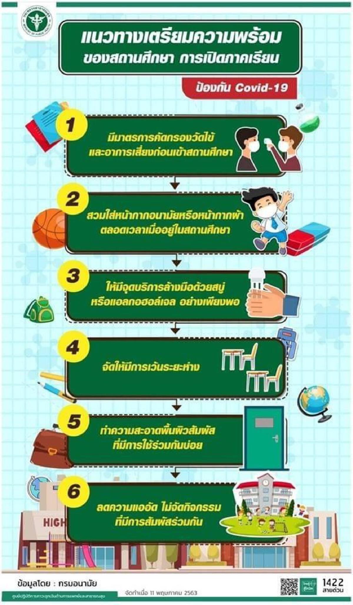 6 แนวทาง เปิดภาคเรียน ที่โรงเรียนต้องปฏิบัติ ป้องกันโควิด