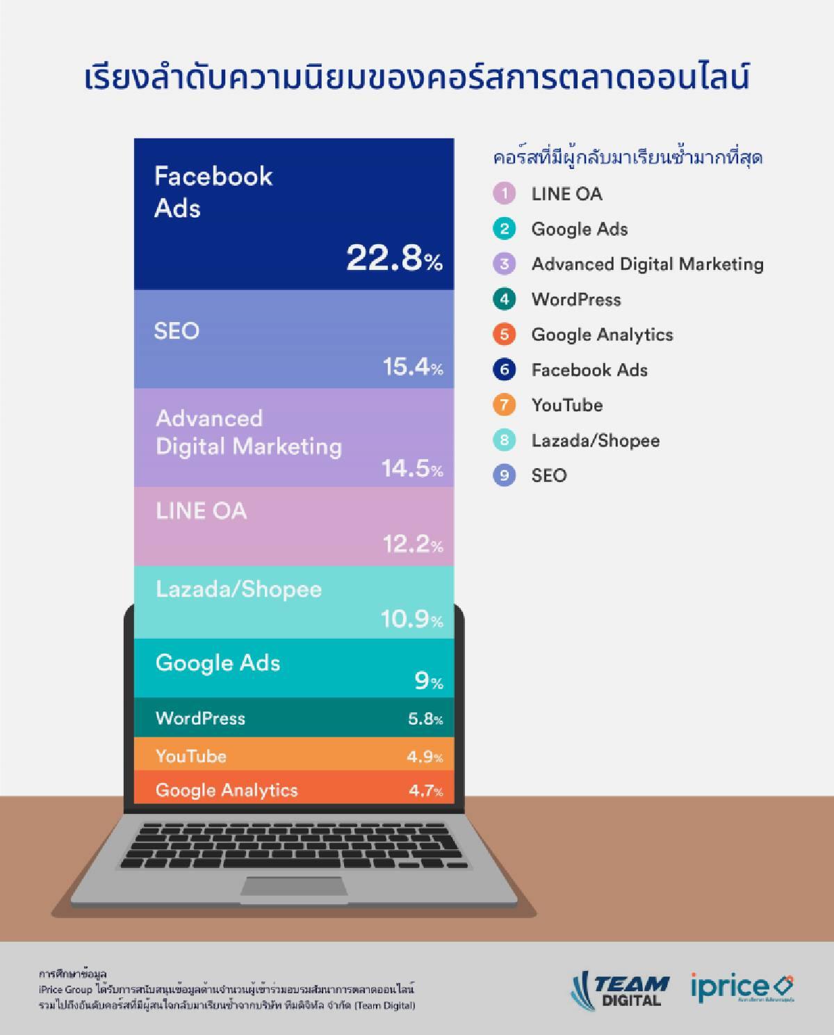 iPrice ร่วมกับ Team Digital เผย Facebook Ads คือเทรนด์การตลาดมาแรงที่อาจช่วยคุณกู้ภัย Covid-19 ได้