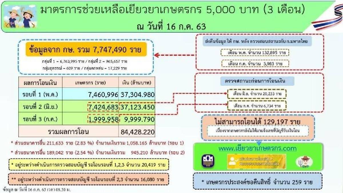 เช็กด่วน www.เยียวยาเกษตรกร.com โอนเงินโค้งสุดท้าย 6.59 ล้านราย