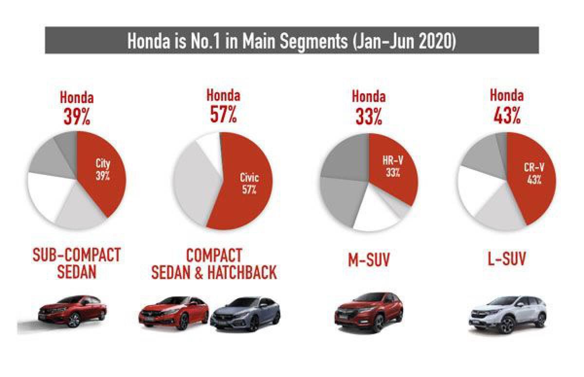 ฮอนด้า เผยยอดขายครึ่งปีแรก และเตรียมเปิดตัว Honda City Hatchback ปลายปีนี้