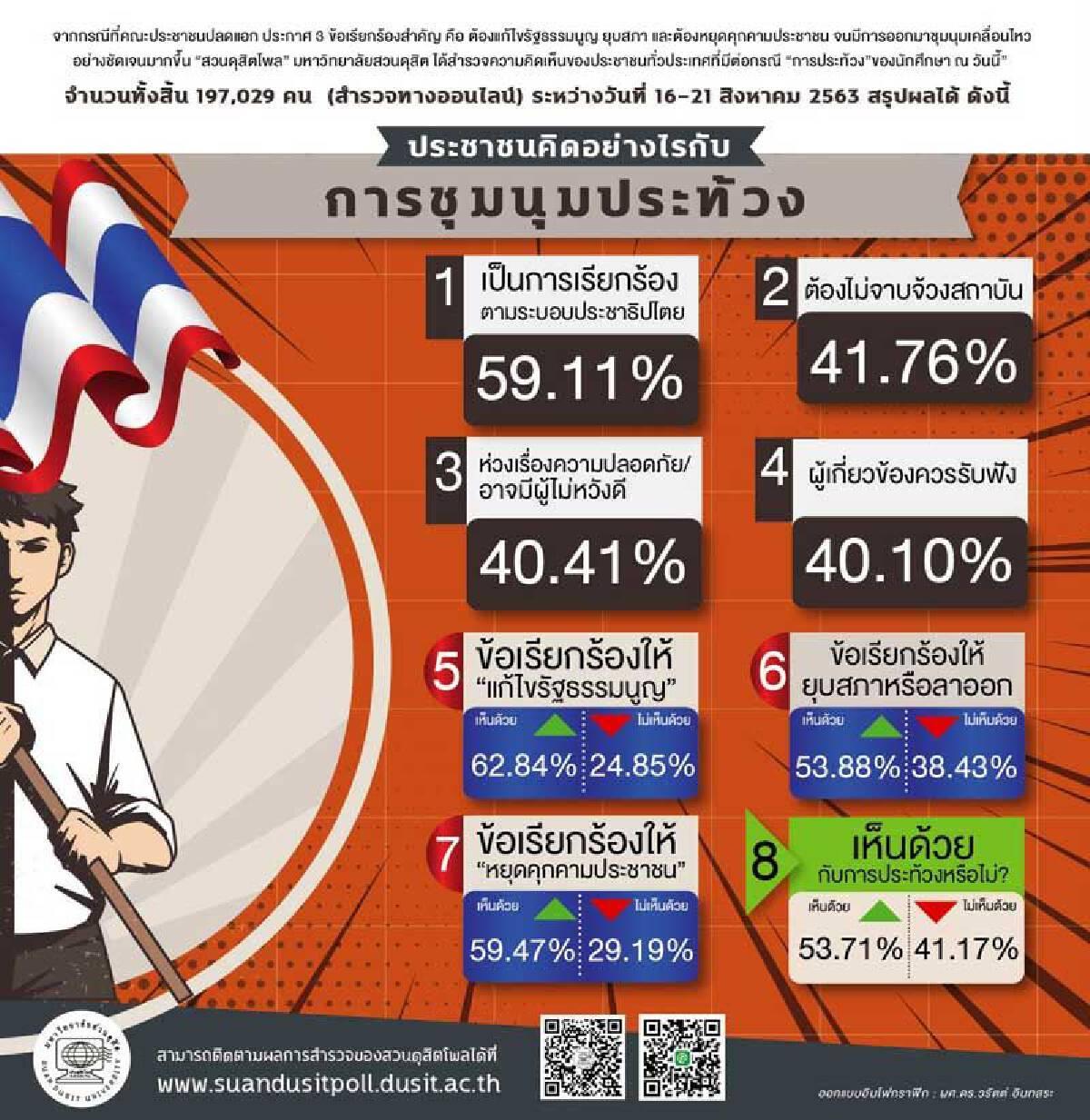 โพลเผยผลสำรวจปชช.ร้อยละ 62 เรียกร้องให้มีการแก้ไขรัฐธรรมนูญ