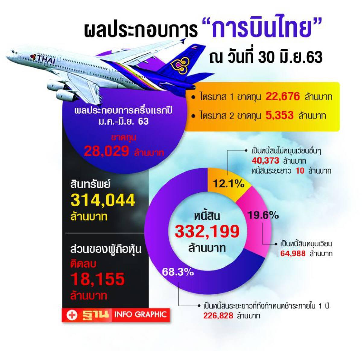 เปิด 5 แนวทาง ร่างแผนฟื้นฟู 'การบินไทย'