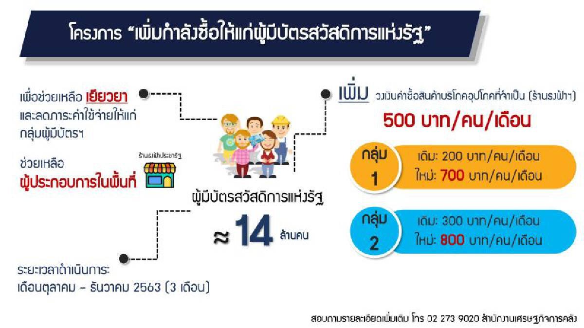 คาด โครงการคนละครึ่ง เพิ่มเงินบัตรคนจน ดันเม็ดเงินสะพัด 8.1 หมื่นล้าน