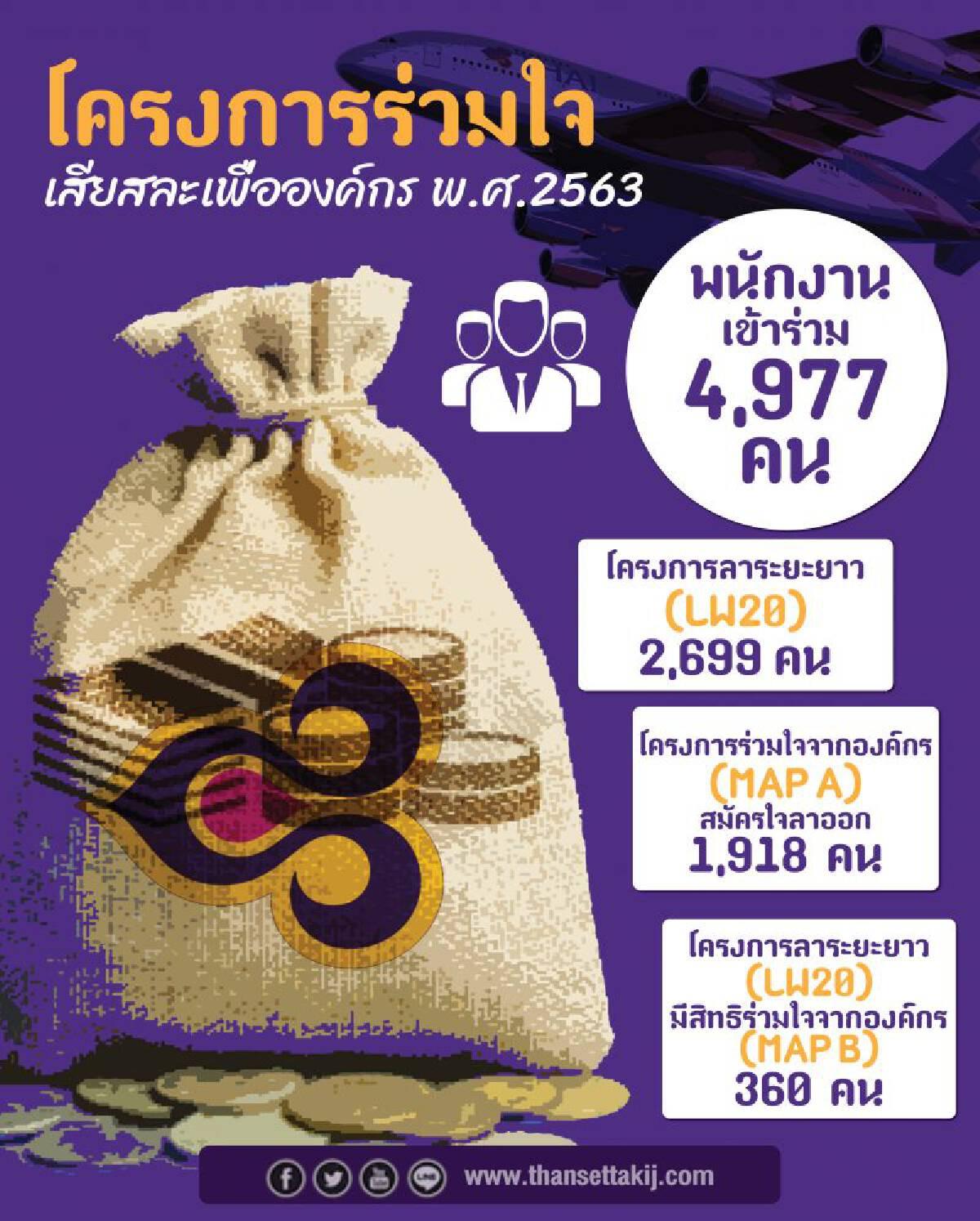 พนักงานการบินไทย เฉียด  5 พันคน ร่วมใจเสียสละเพื่อองค์กร เออรี่รีไทร์ 1.91 พันคน