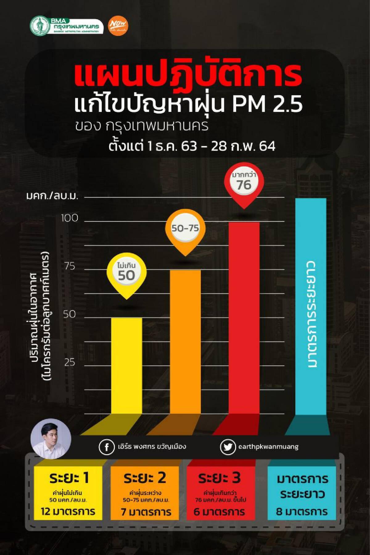 แผนปฏิบัติการแก้ไขปัญหาฝุ่นละออง PM2.5 ในพื้นที่กรุงเทพมหานคร ปี 2564