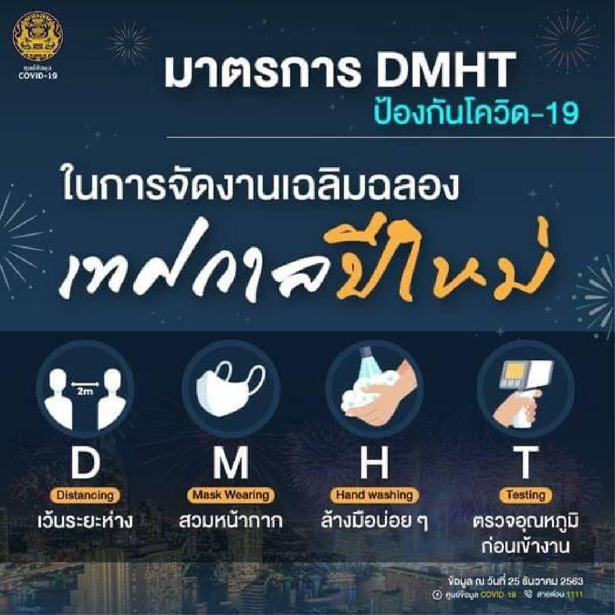 รู้จัก D-M-H-T มาตรการป้องกันโควิดช่วงปีใหม่