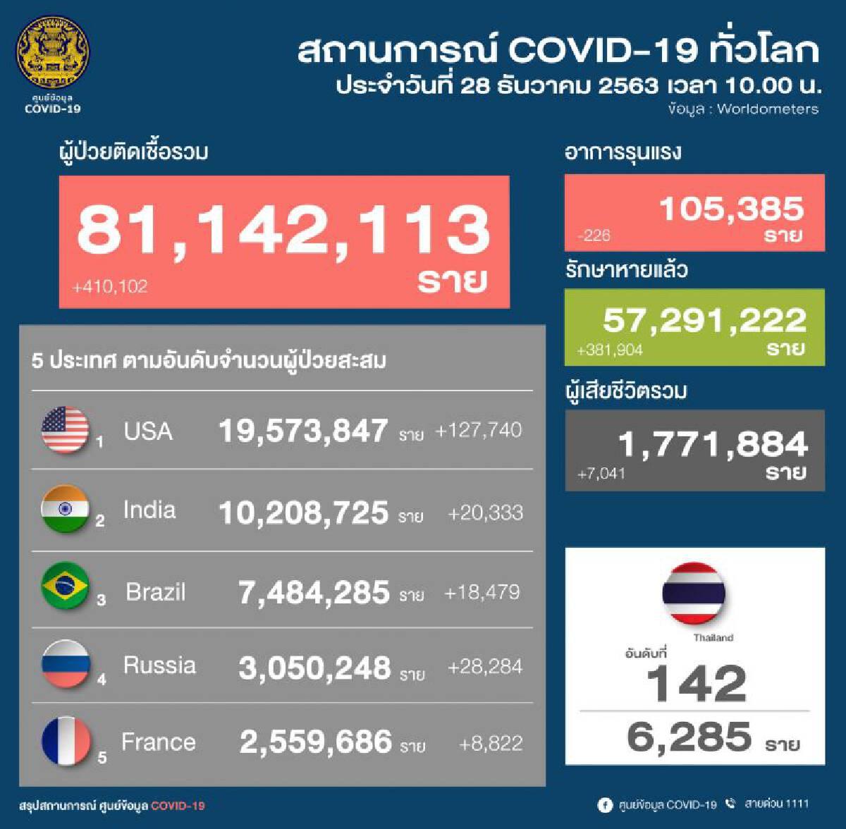 ยอดโควิด 28 ธ.ค.63 มีผู้ติดเชื้อรายใหม่ 144 ราย จากในประเทศ 115 ราย ต่างประเทศ 15 ราย แรงงานต่างด้าว 14 ราย