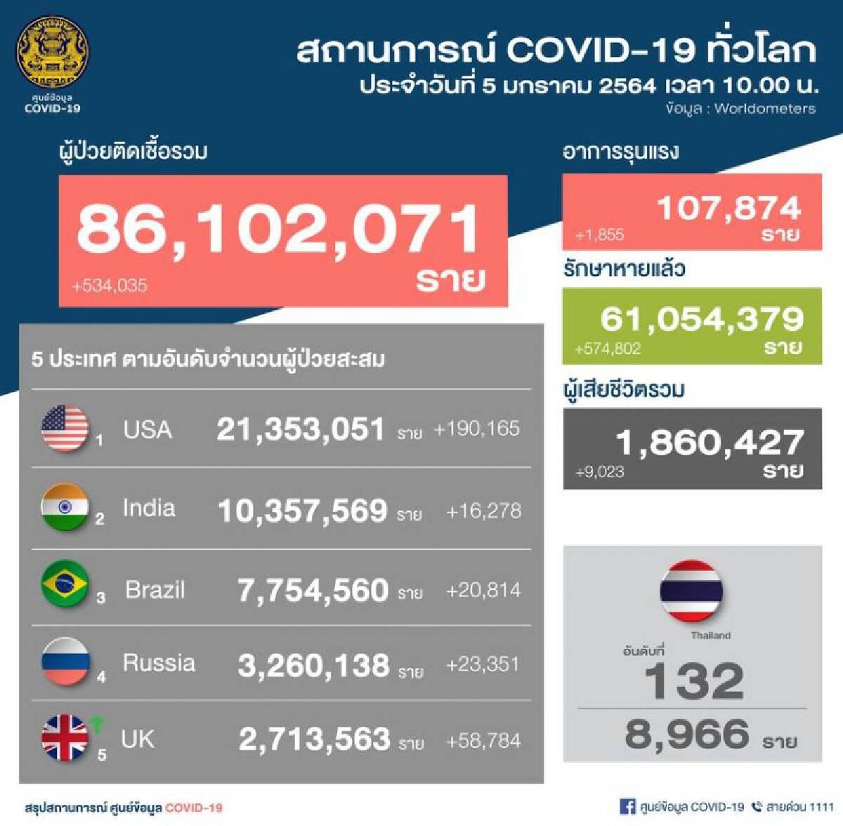 ยอดผู้ติดเชื้อโควิด (5 ม.ค.64) 527 ราย ในประเทศ 82 แรงงานต่างด้าว 439 ราย