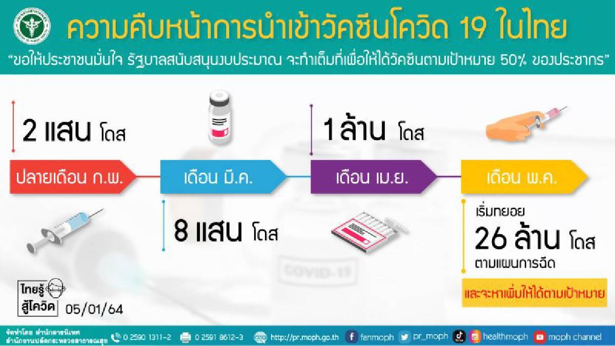 สธ.เผยข่าวดี คนไทยได้วัคซีนโควิดล็อตแรก 2 แสนโดส ก.พ.นี้