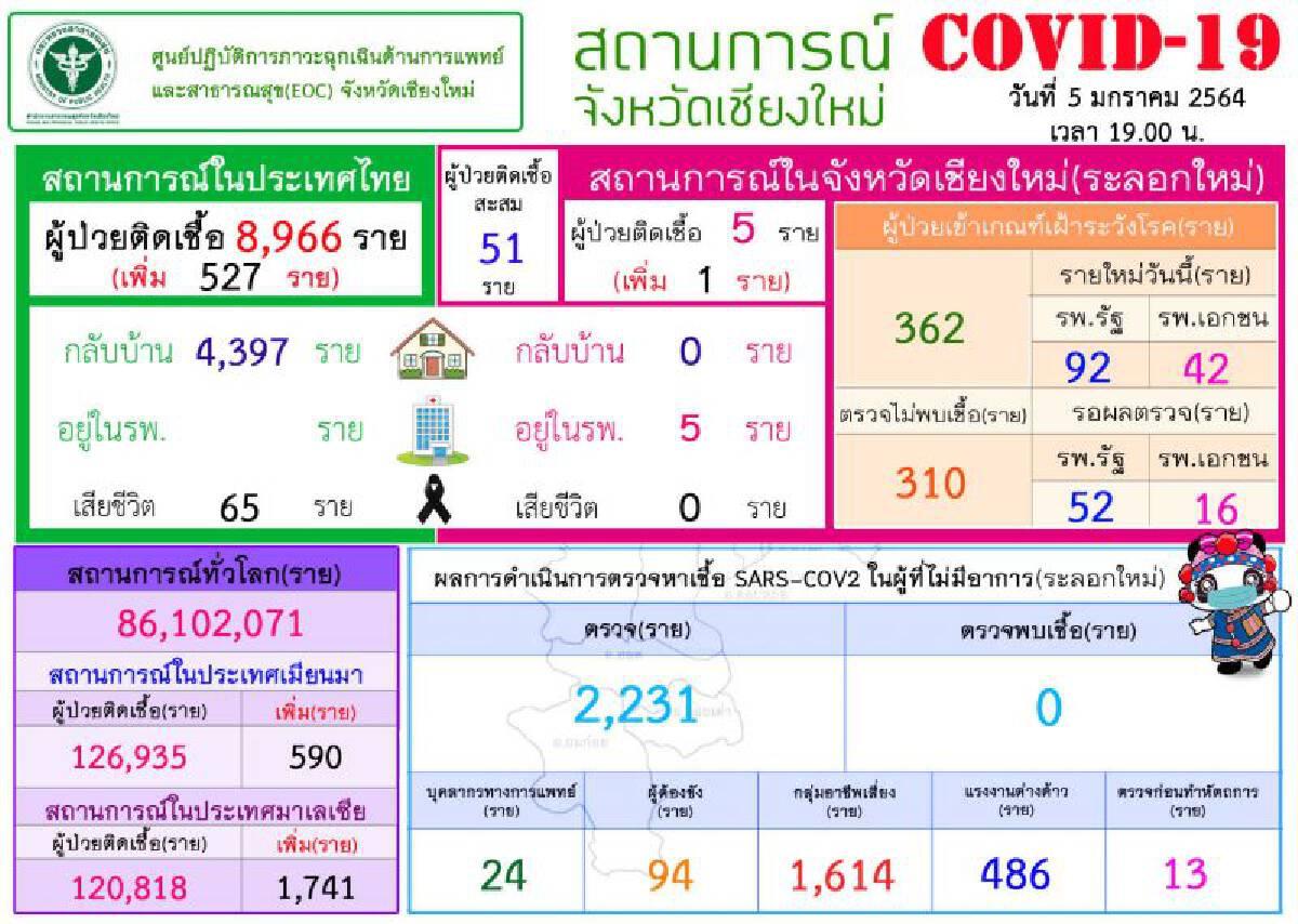 สถานการณ์ผู้ติดเชื้อโควิดจังหวัดเชียงใหม่ 5 มกราคม 2563