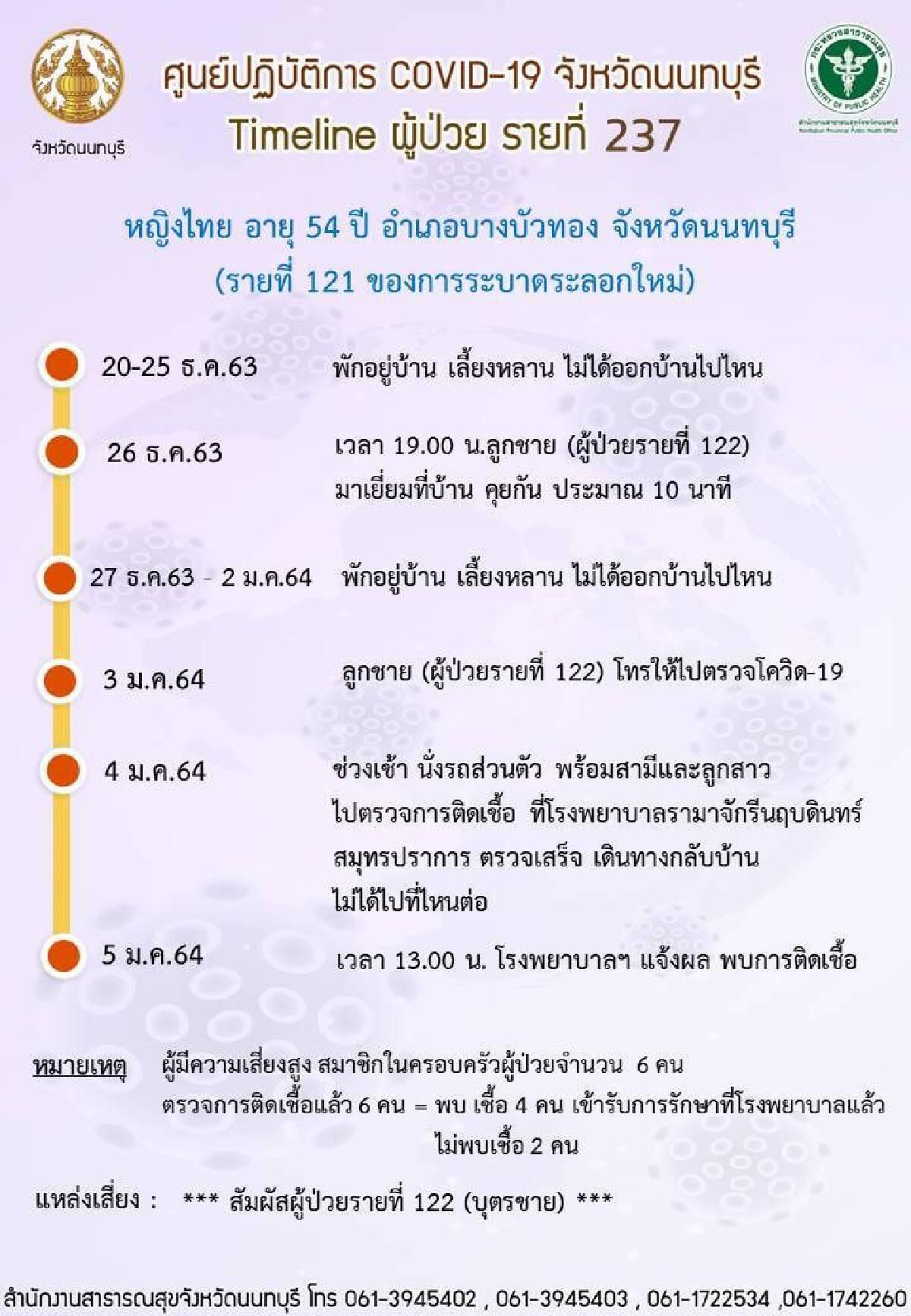 เปิดไทม์ไลน์ ผู้ติดเชื้อโควิดรายใหม่ นนทบุรี