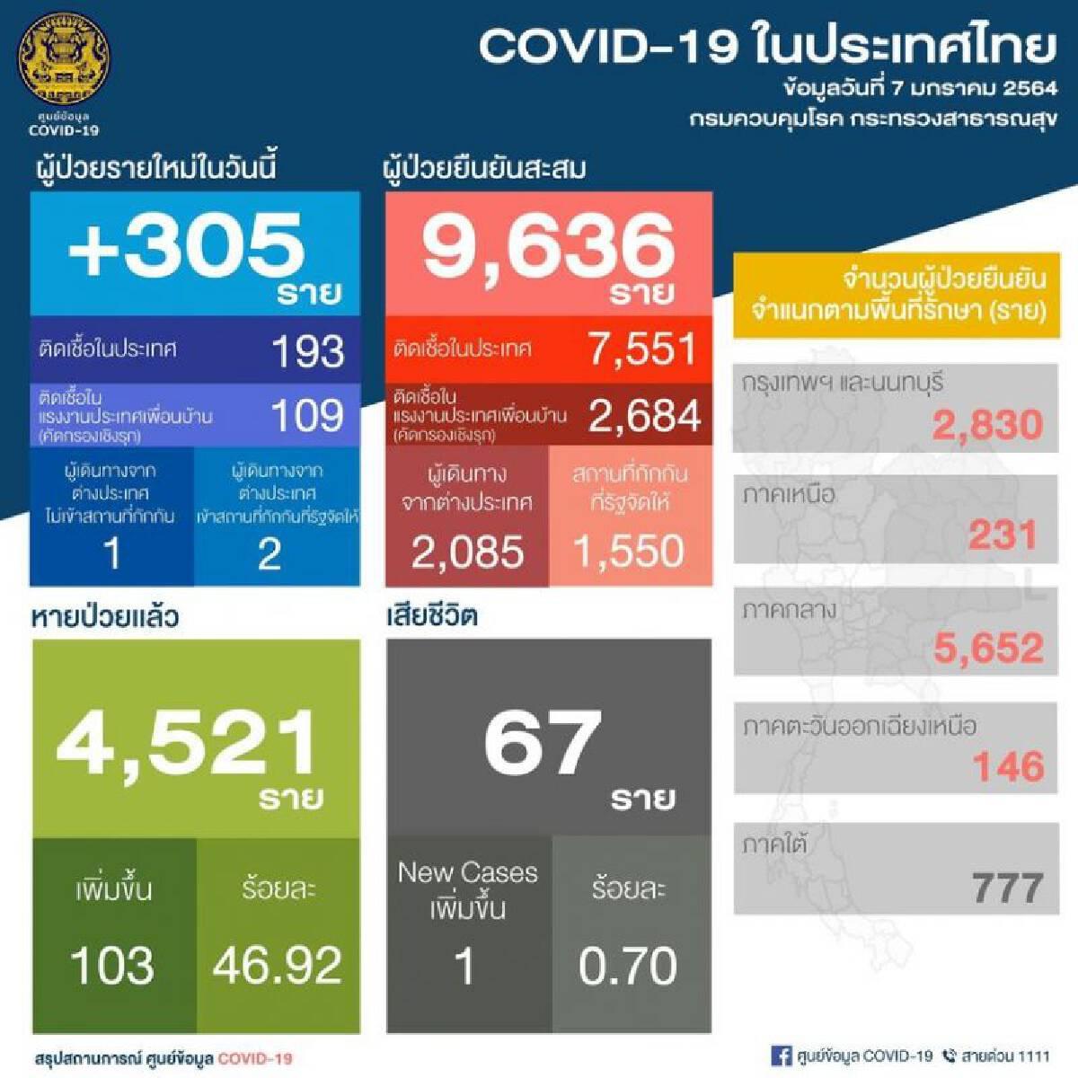 ยอดติดเชื้อโควิด 7 ม.ค.64 รายใหม่ 305 ในประเทศ 193  เสียชีวิต 1 ราย