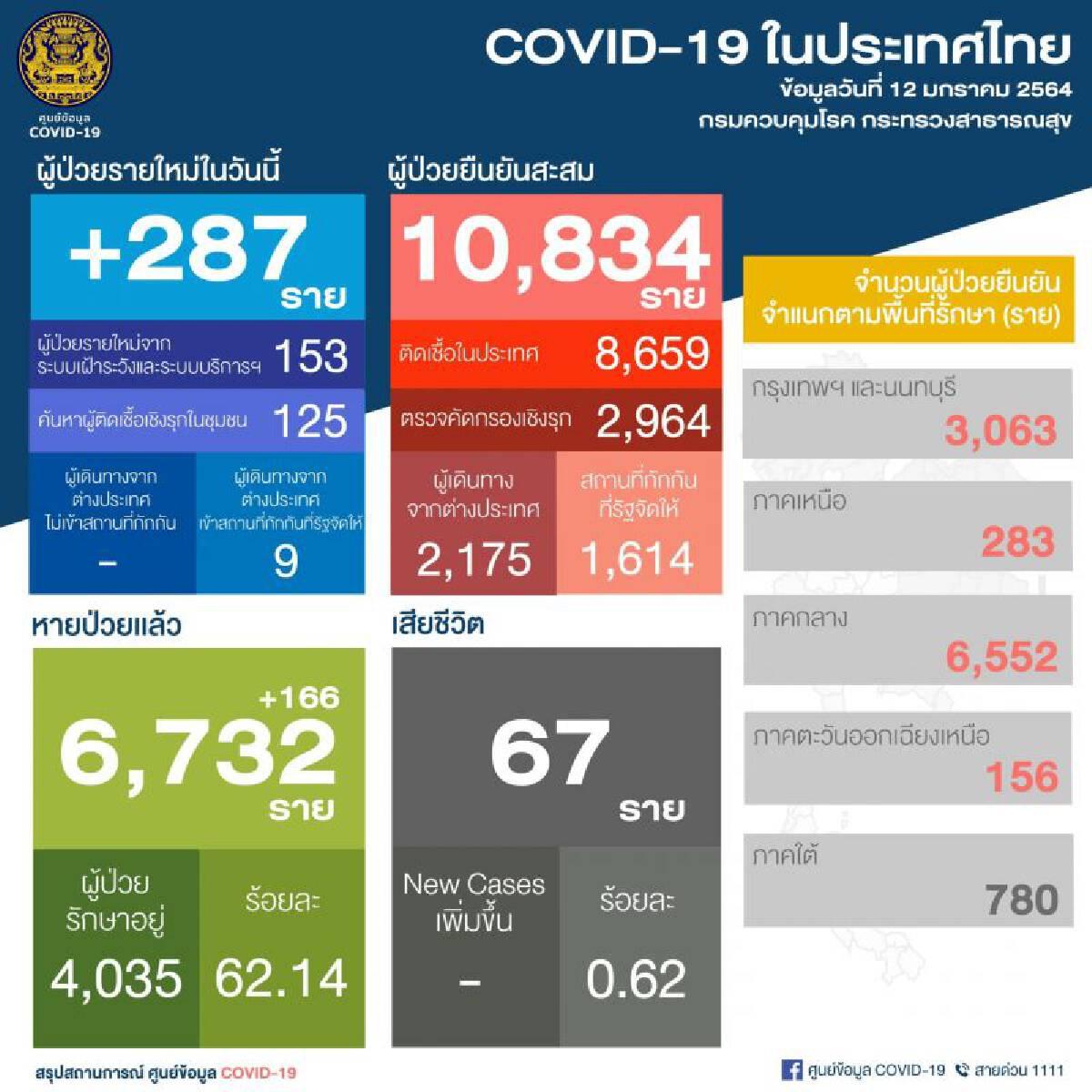 ยอดติดเชื้อโควิด 12 ม.ค.64 รายใหม่ 287 ในประเทศ 278 สะสม 10,834 ราย