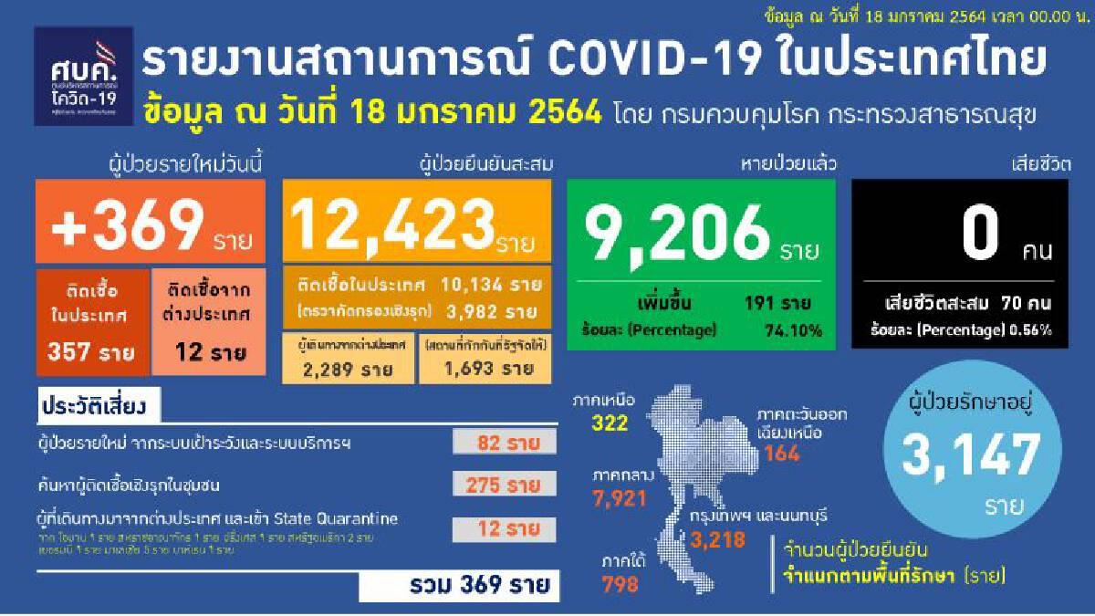 ภาพรวมผู้ติดเชื้อโควิด -19 ประจำวันที่ 18 มกราคม 2564