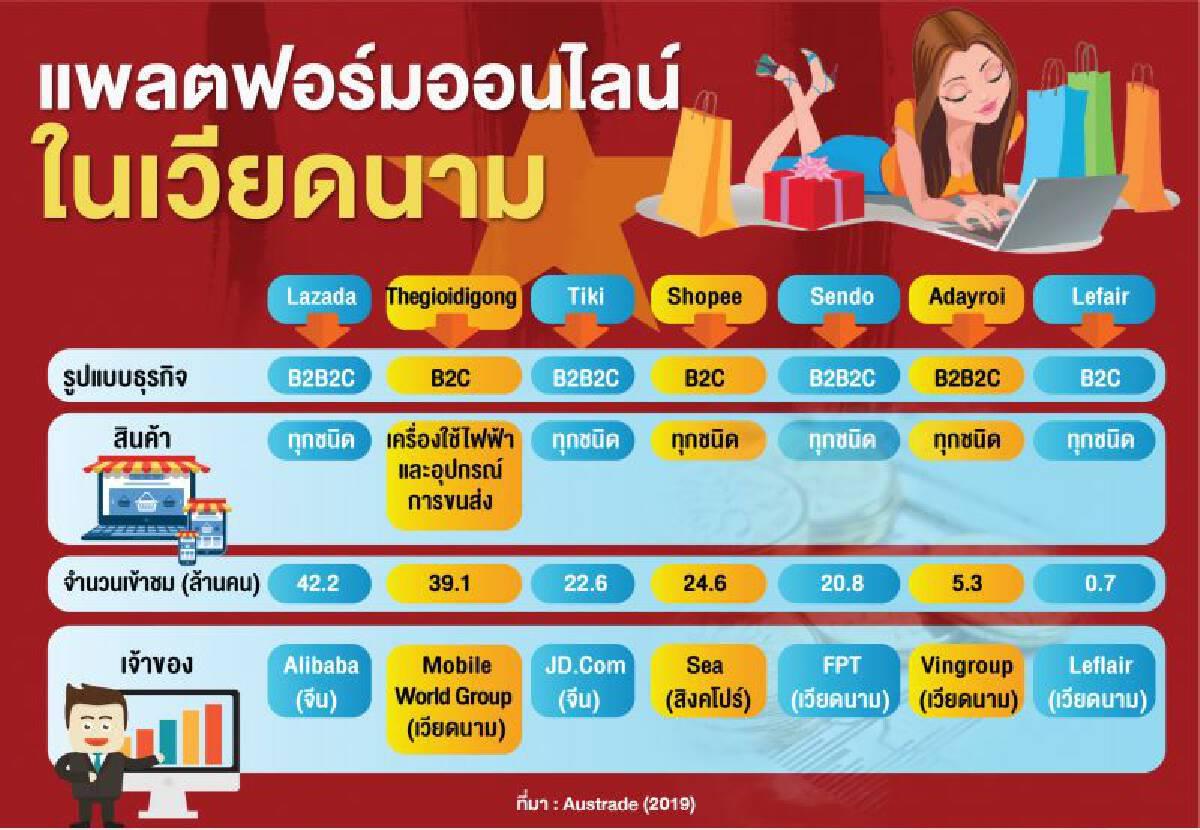 ไทยจะชกอย่างไร เมื่อค้าออนไลน์เวียดนาม จ่อผงาดเบอร์ 1 อาเซียน