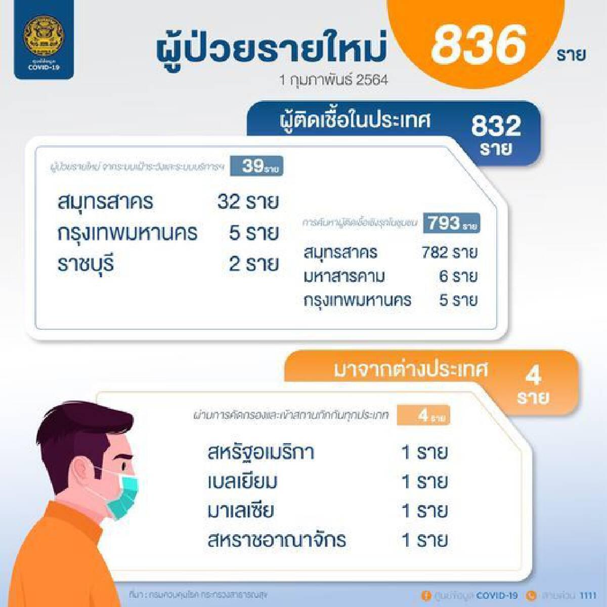เปิดข้อมูลผู้ติดเชื้อโควิด-19 รายใหม่ 836ราย