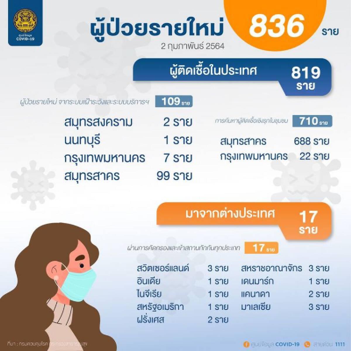 เปิดข้อมูลผู้ติดเชื้อโควิด-19 รายใหม่ 836 ราย