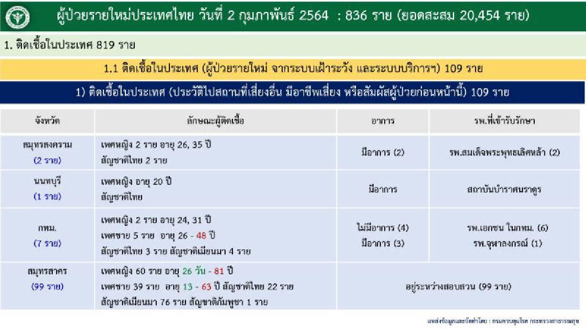 ศบค.พบทารกวัย 26 วัน ติดเชื้อโควิด อายุน้อยที่สุดของไทย