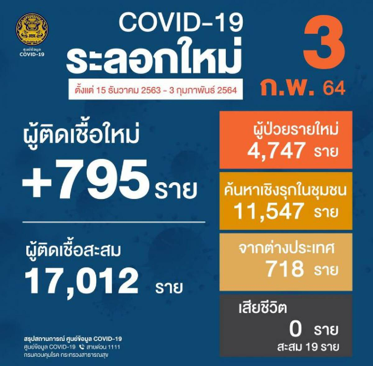 ยอดติดเชื้อโควิด 3 ก.พ.64 รายใหม่ 795 หายป่วยเพิ่ม 784 สะสม 21,249 ราย