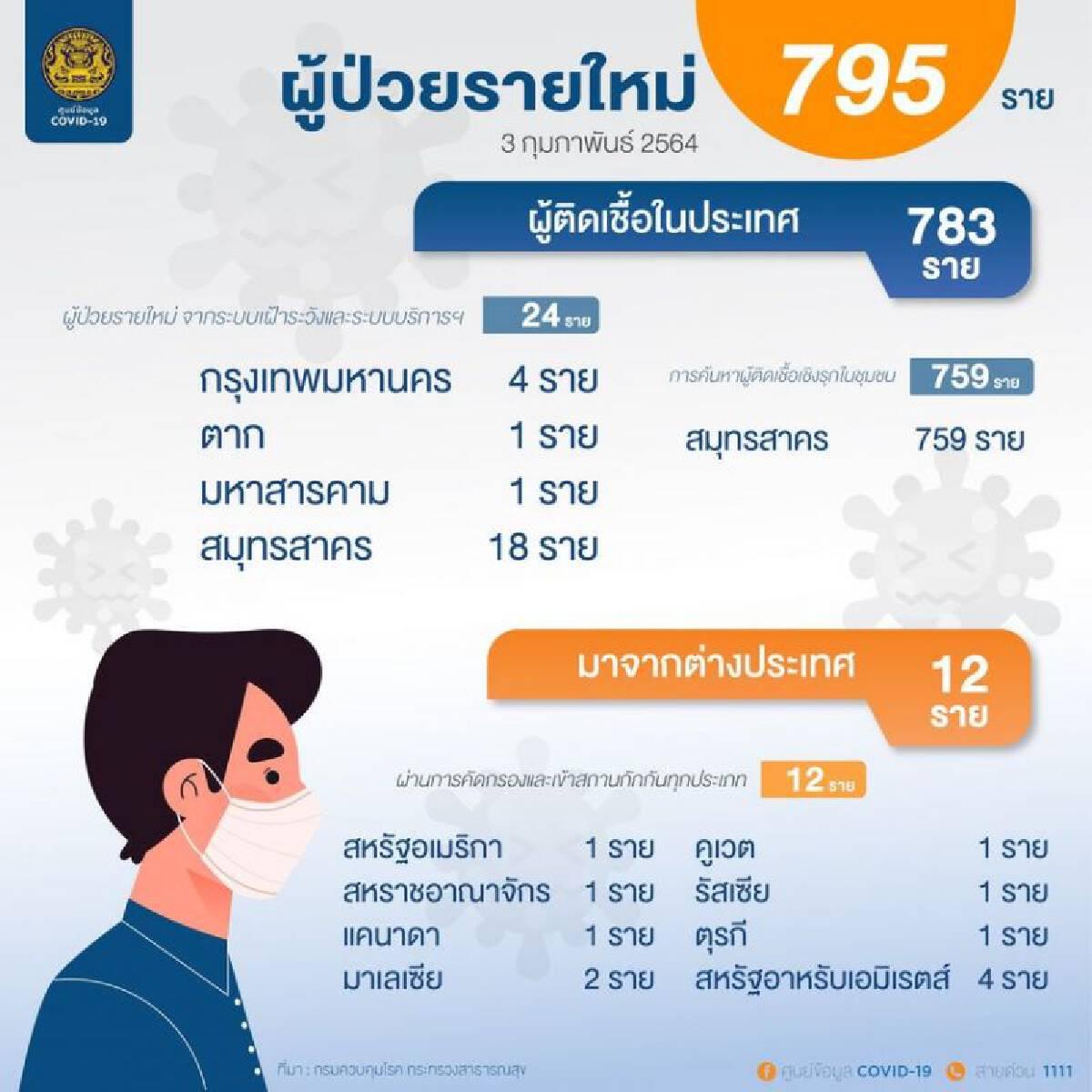 เปิดข้อมูลผู้ติดเชื้อโควิด-19 รายใหม่ 795 ราย