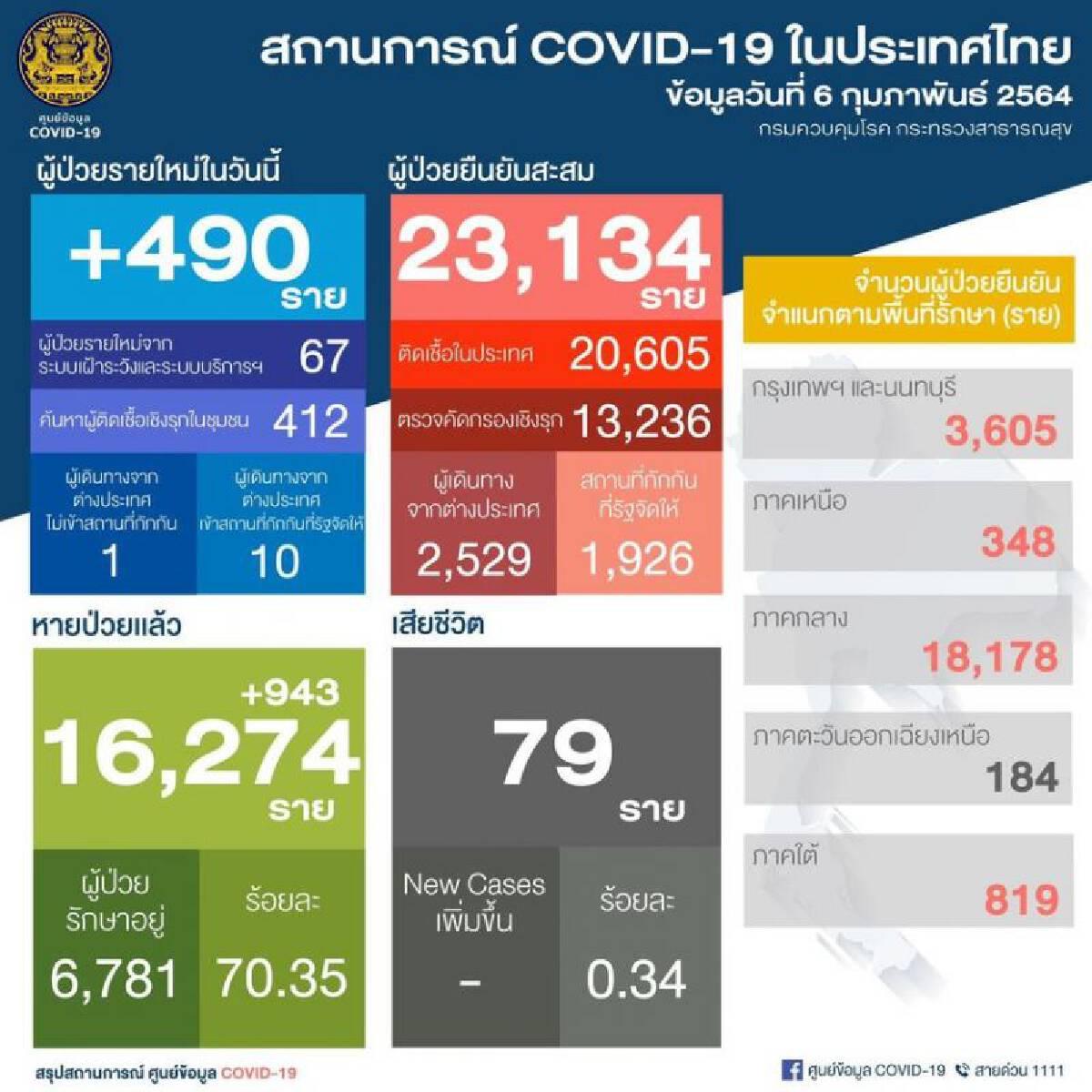 ยอดติดเชื้อโควิด 6 ก.พ.64 รายใหม่ 490 หายป่วยเพิ่ม 943 สะสมทะลุ 23,000 ราย