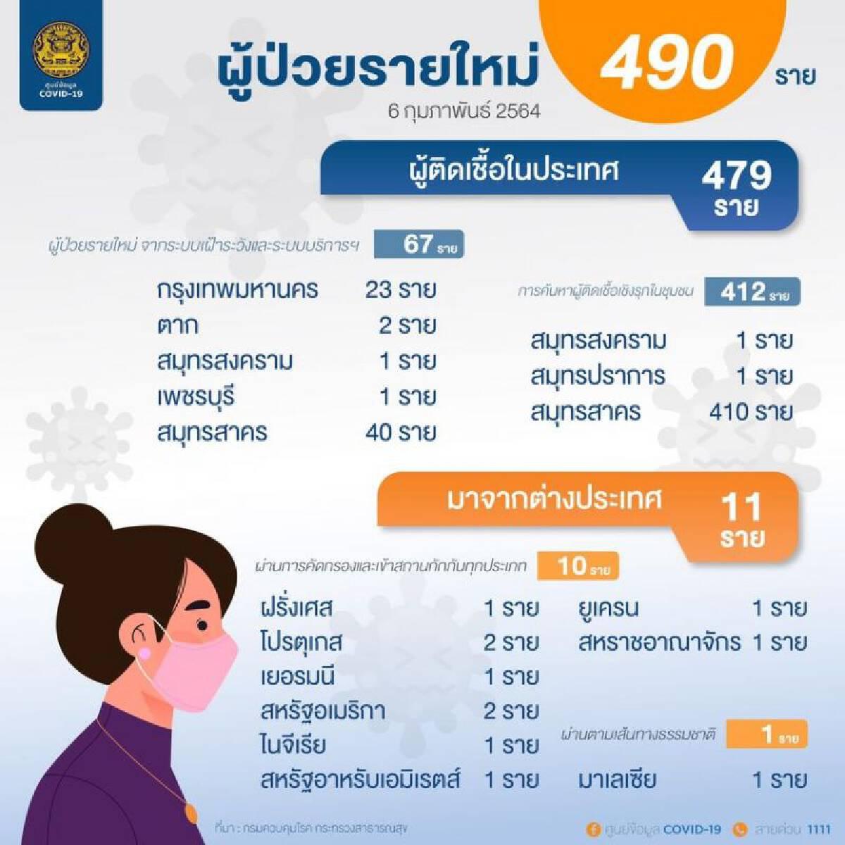 เปิดข้อมูลผู้ติดเชื้อโควิด-19 รายใหม่ 490 ราย