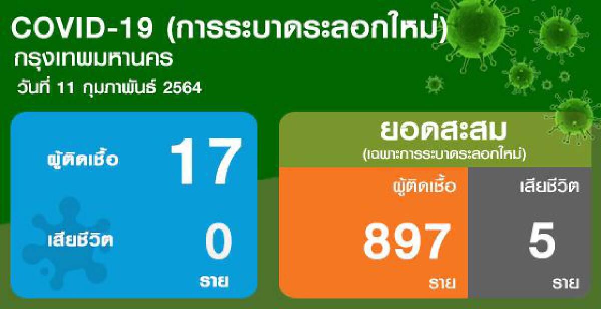 สถานการณ์ผู้ติดเชื้อโควิด -19 กรุงเทพมหานคร ประจำวันที่ 11 กุมภาพันธ์ 2564