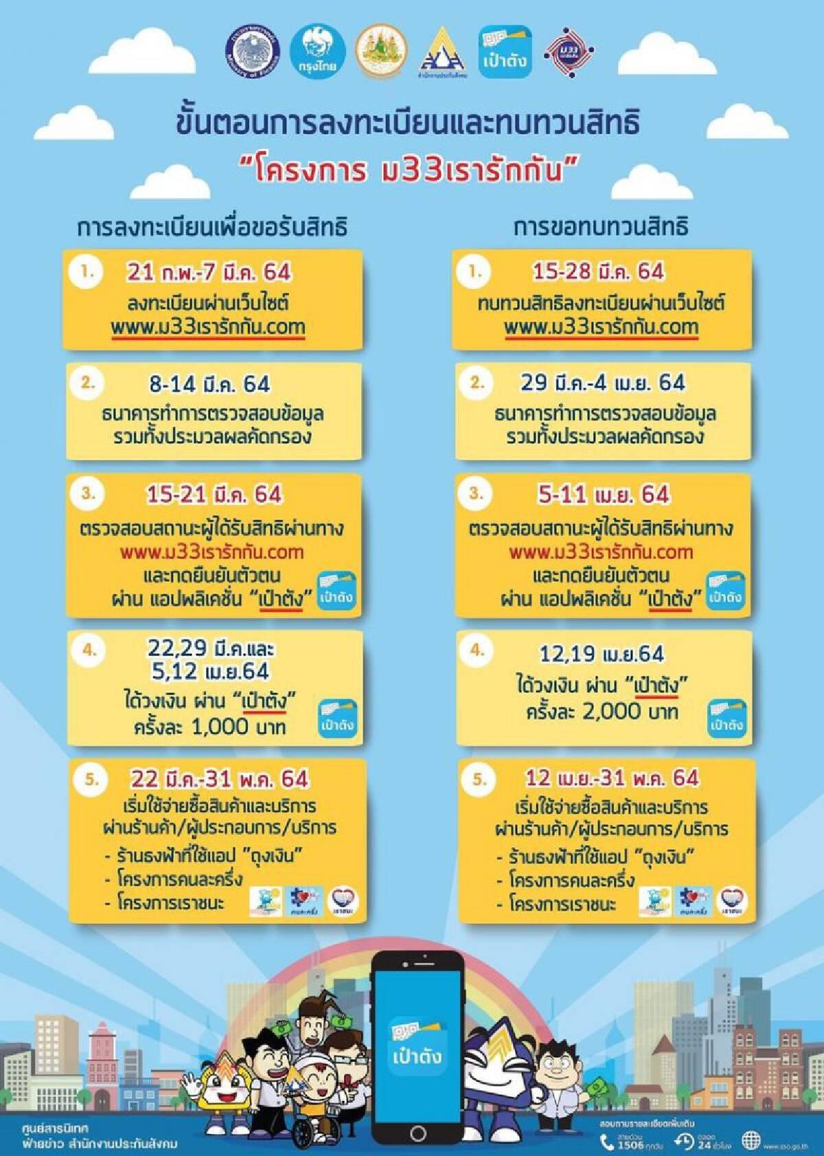 ม.33 เรารักกัน เปิดลงทะเบียน www.ม33เรารักกัน.com รับเงินเยียวยา 4,000 บาท เริ่ม 6 โมงเช้าวันนี้