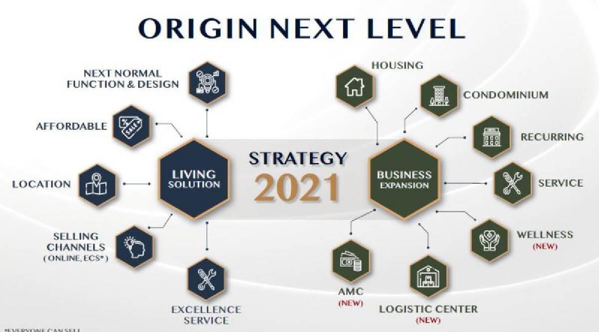 ออริจิ้น ทุ่มหมื่นล้าน เปิดใหม่ 20 โครงการ ลุย 3 ธุรกิจใหม่ สร้างนิวไฮรายได้