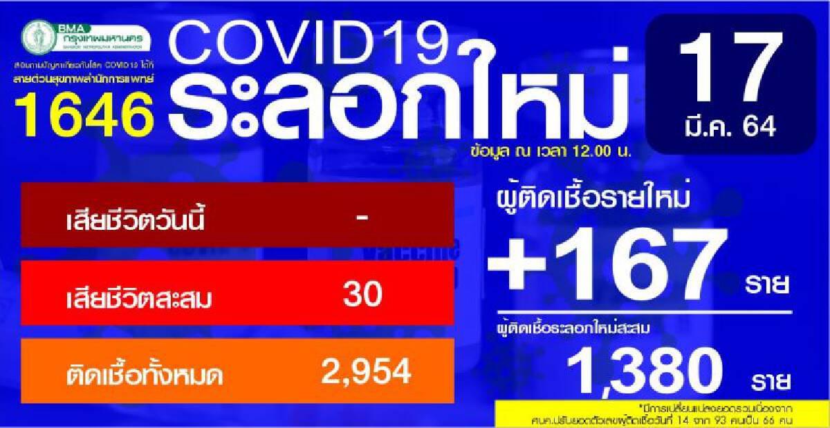 สถานการณ์โควิด - 19 กรุงเทพมหานคร ประจำวันที่ 17 มีนาคม 2564