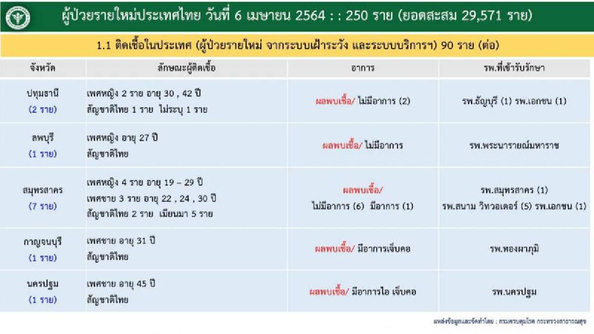 เปิดรายละเอียดผู้ติดเชื้อโควิด-19 รายใหม่ 250 ราย กทม.พุ่งพรวด 156 ราย