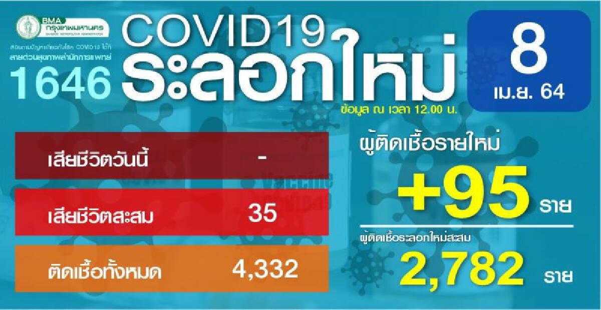 สถานการณ์ผู้ติดเชื้อไวรัสโควิด -19 ประจำวันที่ 8 เมษายน 2564