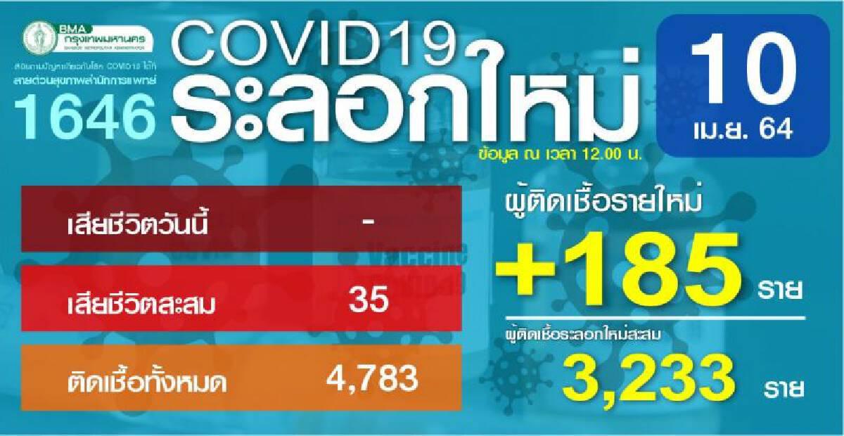 สถานการณ์แพร่ระบาดของเชื้อไวรัสโควิด -19 ของกรุงเทพมหานคร