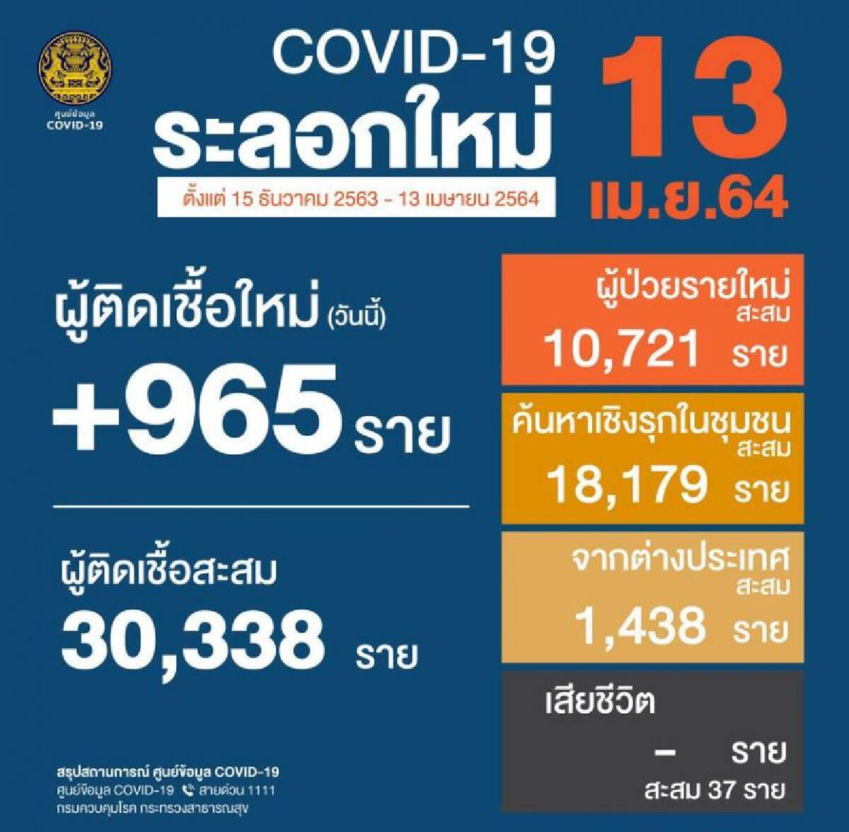 ยอดติดเชื้อโควิด 13 เม.ย.64 รายใหม่ 965 สะสม 34,575 ราย
