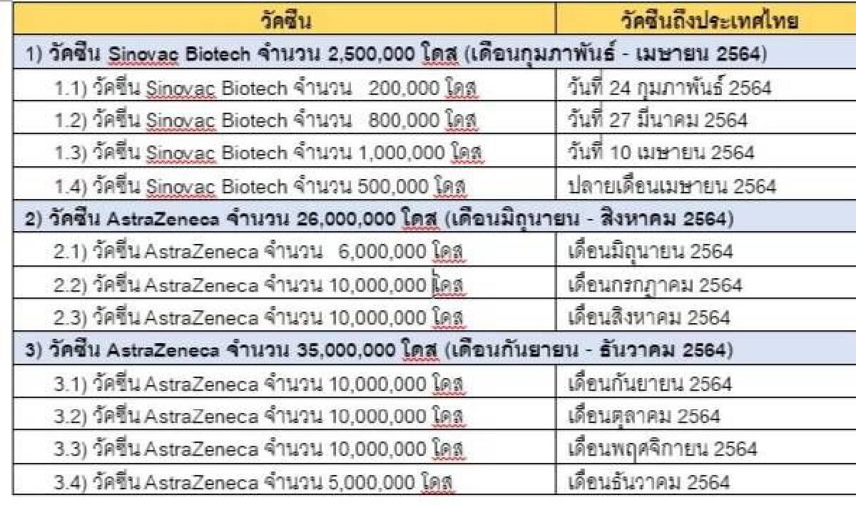แผนการจัดหาวัคซีนป้องกันโรคโควิด - 19 ของประเทศไทย พ.ศ. 2564