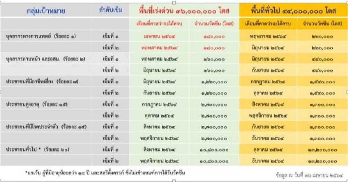 เปิดมติศบค. แผนจัดหา-กระจาย-ฉีด วัคซีนโควิด19 ของไทยปี 2564