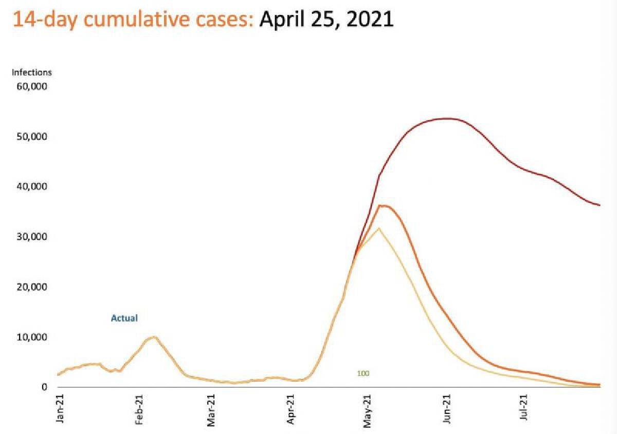 วิจัยกรุงศรี ประเมินการติดเชื้อโควิด-19รอบ 3ของไทย บน 3สมมติฐาน