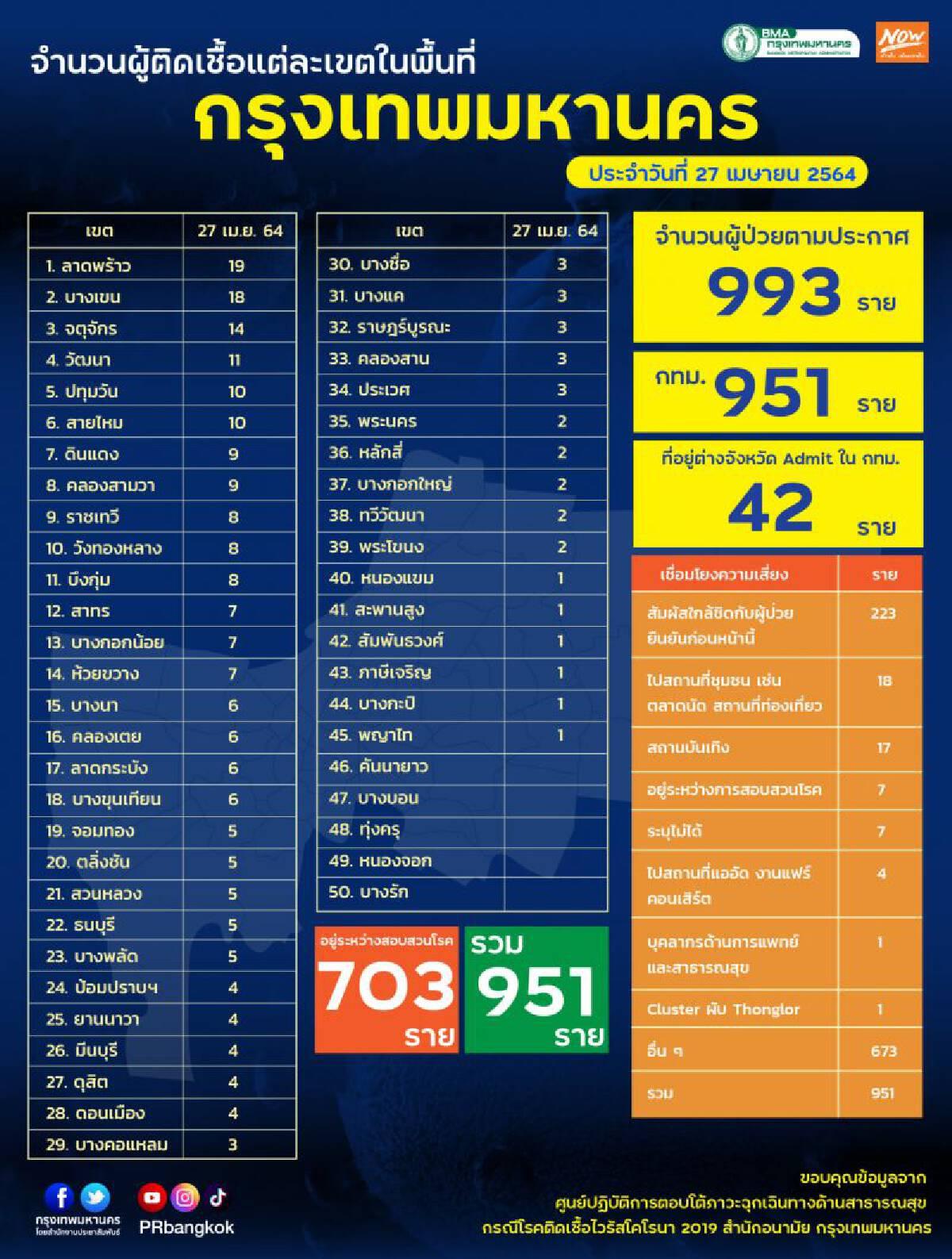 จำนวนผู้ติดเชื้อโควิด 50 เขต กทม.ประจำวันที่ 27 เมษายน 2564