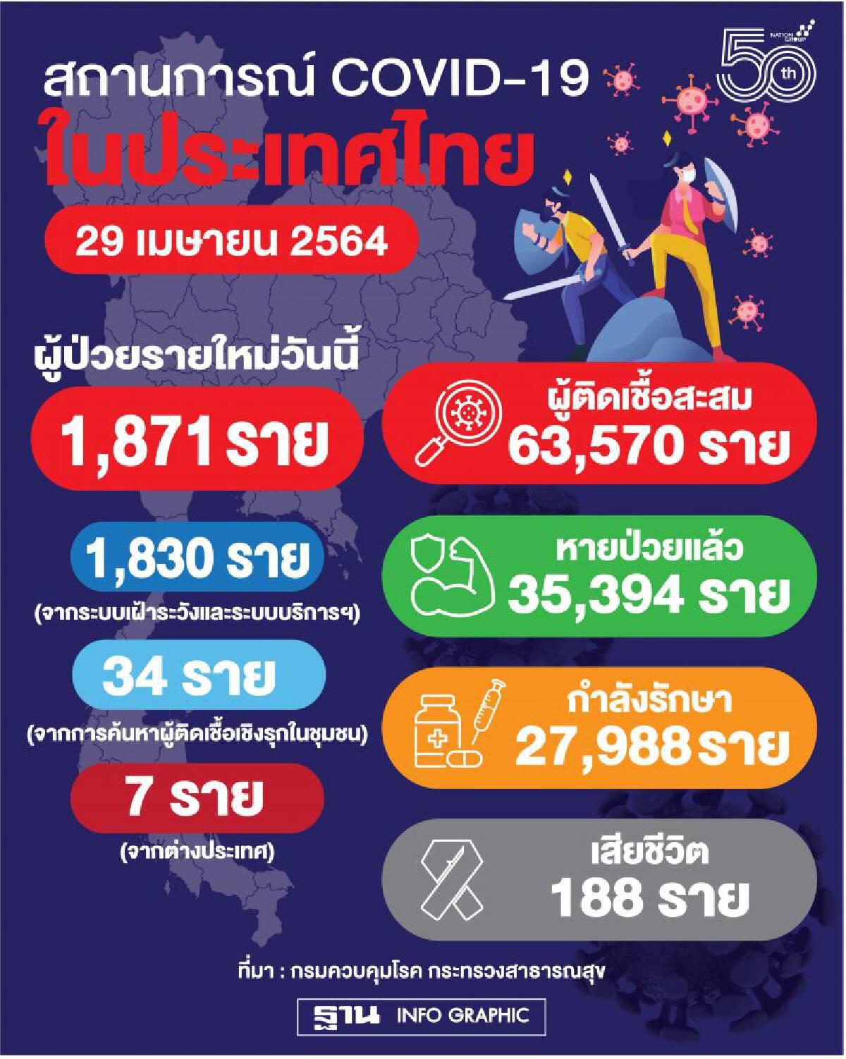 ยอด 'โควิด-19' วันนี้ พบติดเชื้อใหม่ 1,871 ราย เสียชีวิตเพิ่มอีก 10 ราย