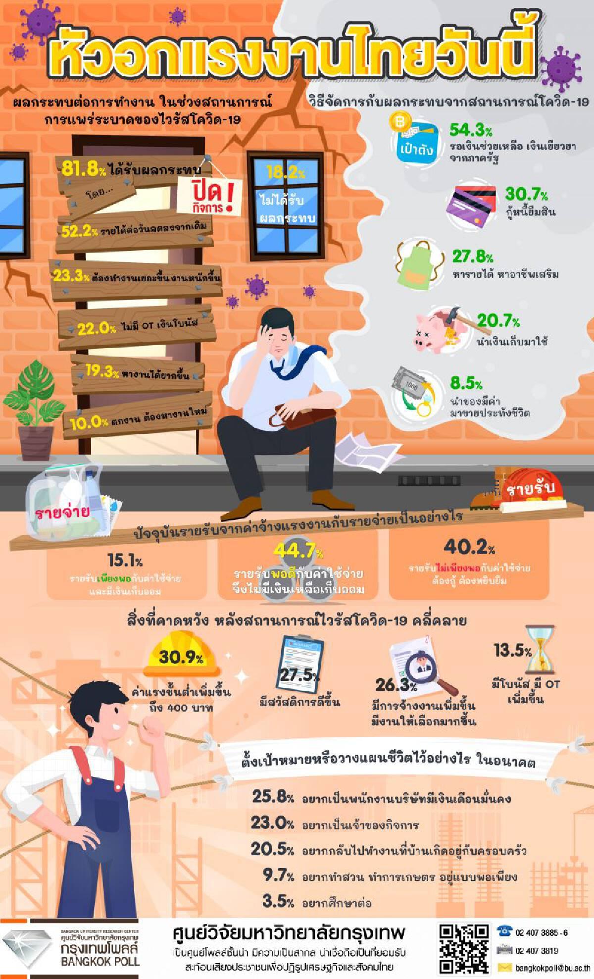 ทุกข์แรงงานไทย 44.7% ไม่มีเงินออม