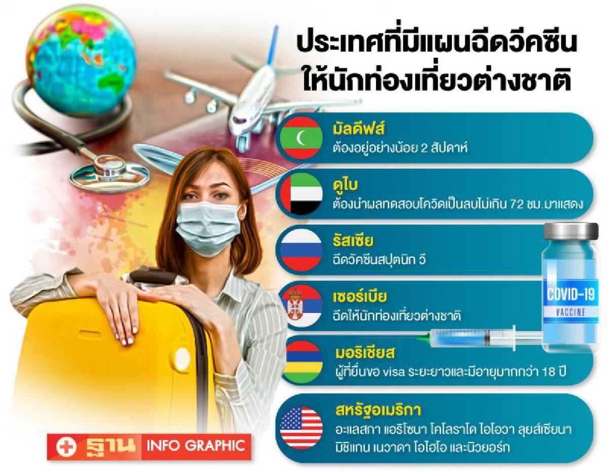 เปิด 6 ประเทศให้นักท่องเที่ยวต่างชาติฉีดวัคซีนกระตุ้นท่องเที่ยว