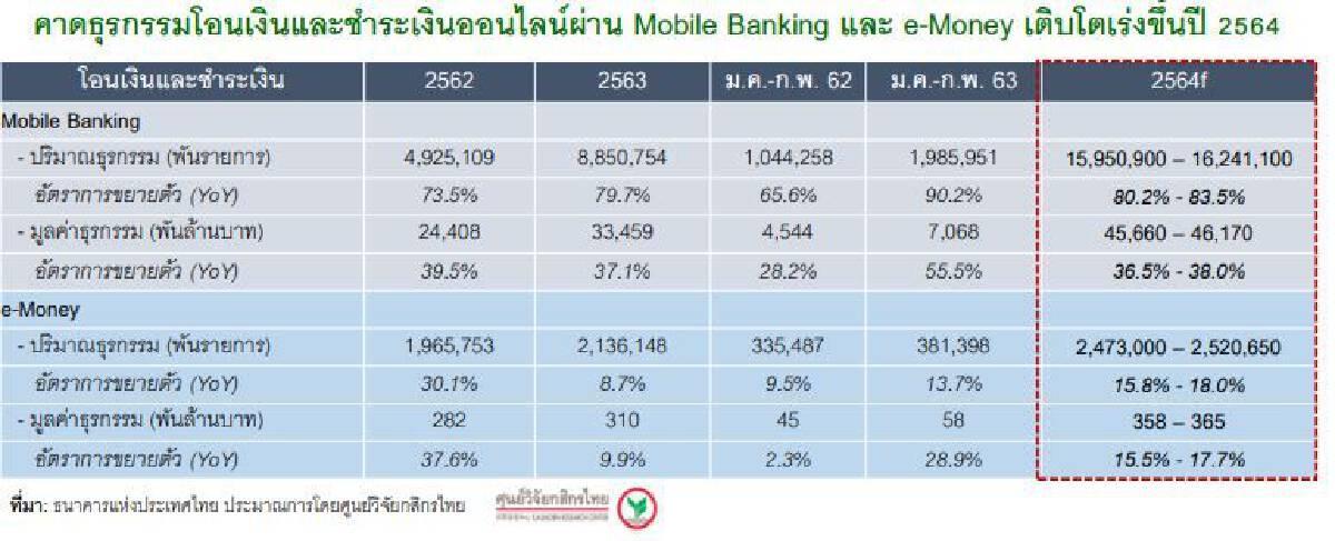 ศูนย์วิจัยกสิกรไทยชี้ โควิดรอบ3ดันยอด Mobile Banking และ e-Wallet เติบโต โควิดระลอก 3 ดันยอดการใช้  มือถือปีนี้จะเร่งตัวขึ้น 79.7%